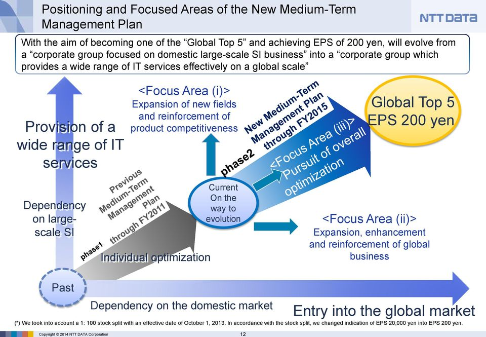 services <Focus Area (i)> Expansion of new fields and reinforcement of product competitiveness Global Top 5 EPS 200 yen Dependency on largescale SI Individual optimization Current On the way to