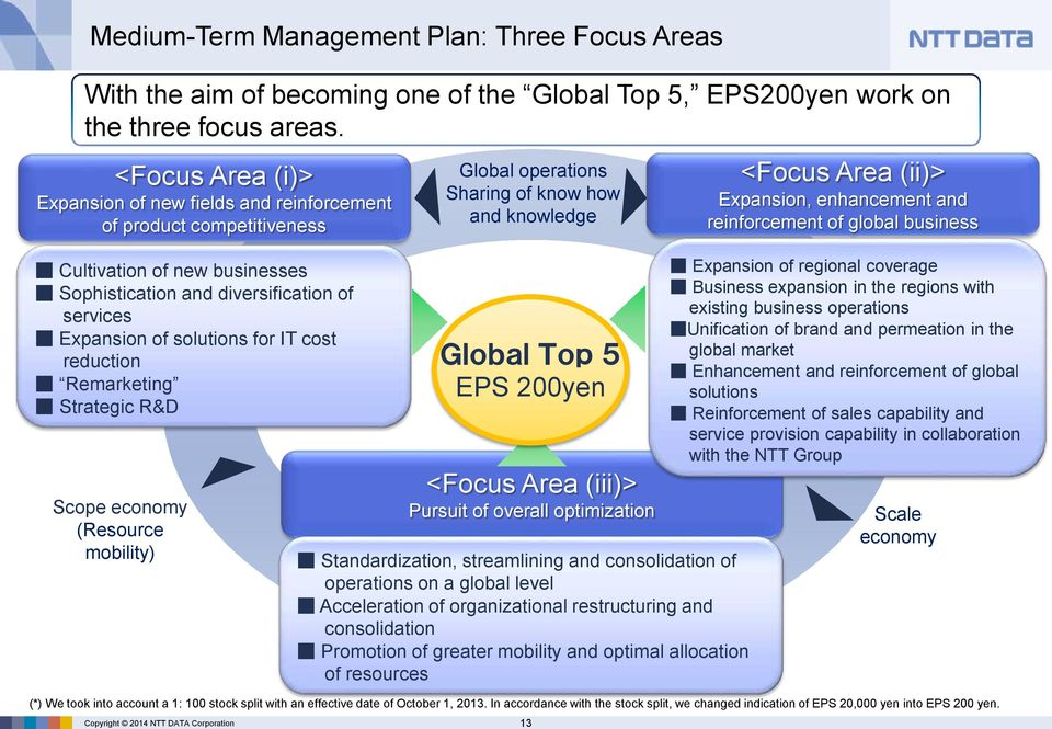 reduction Remarketing Strategic R&D Scope economy (Resource mobility) Global operations Sharing of know how and knowledge Global Top 5 EPS 200yen <Focus Area (iii)> Pursuit of overall optimization
