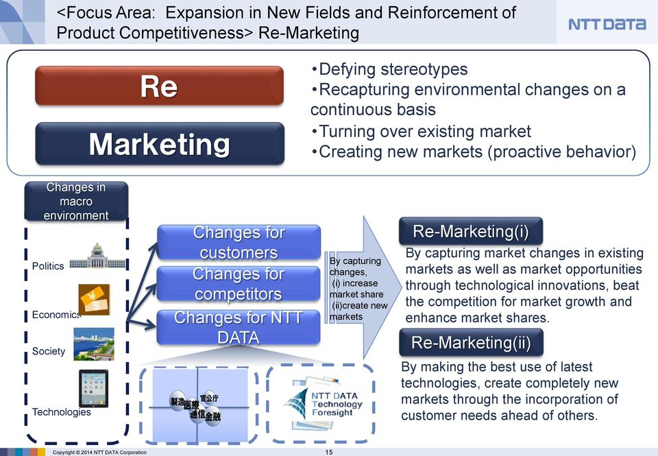 for competitors Changes for NTT DATA 製 造 官 公 庁 医 療 通 信 金 融 By capturing changes, (i) increase market share (ii)create new markets Re-Marketing(i) By capturing market changes in existing markets as