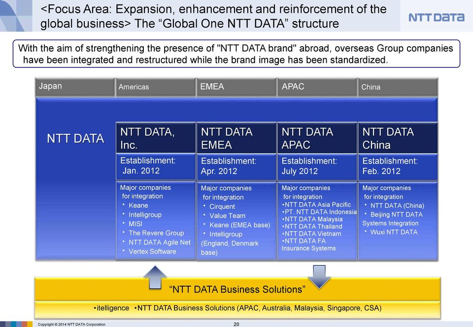 NTT DATA EMEA NTT DATA APAC NTT DATA China Establishment: Jan. 2012 Establishment: Apr. 2012 Establishment: July 2012 Establishment: Feb.