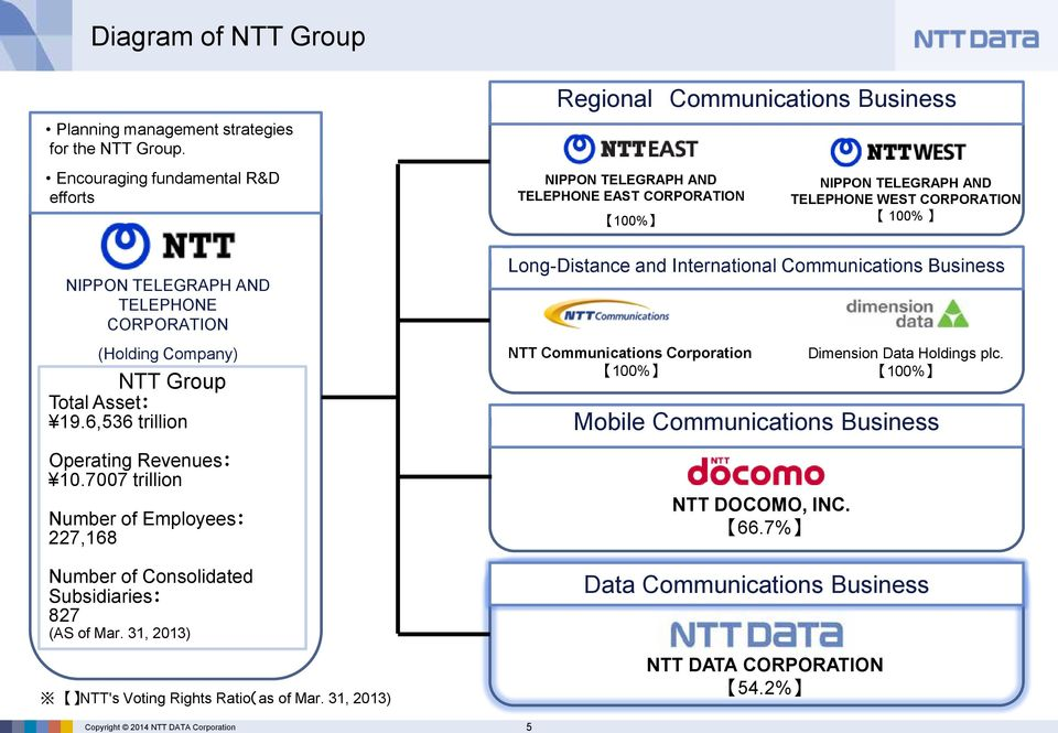 Company) NTT Group Total Asset: 19.6,536 trillion Operating Revenues: 10.7007 trillion Number of Employees: 227,168 Number of Consolidated Subsidiaries: 827 (AS of Mar.