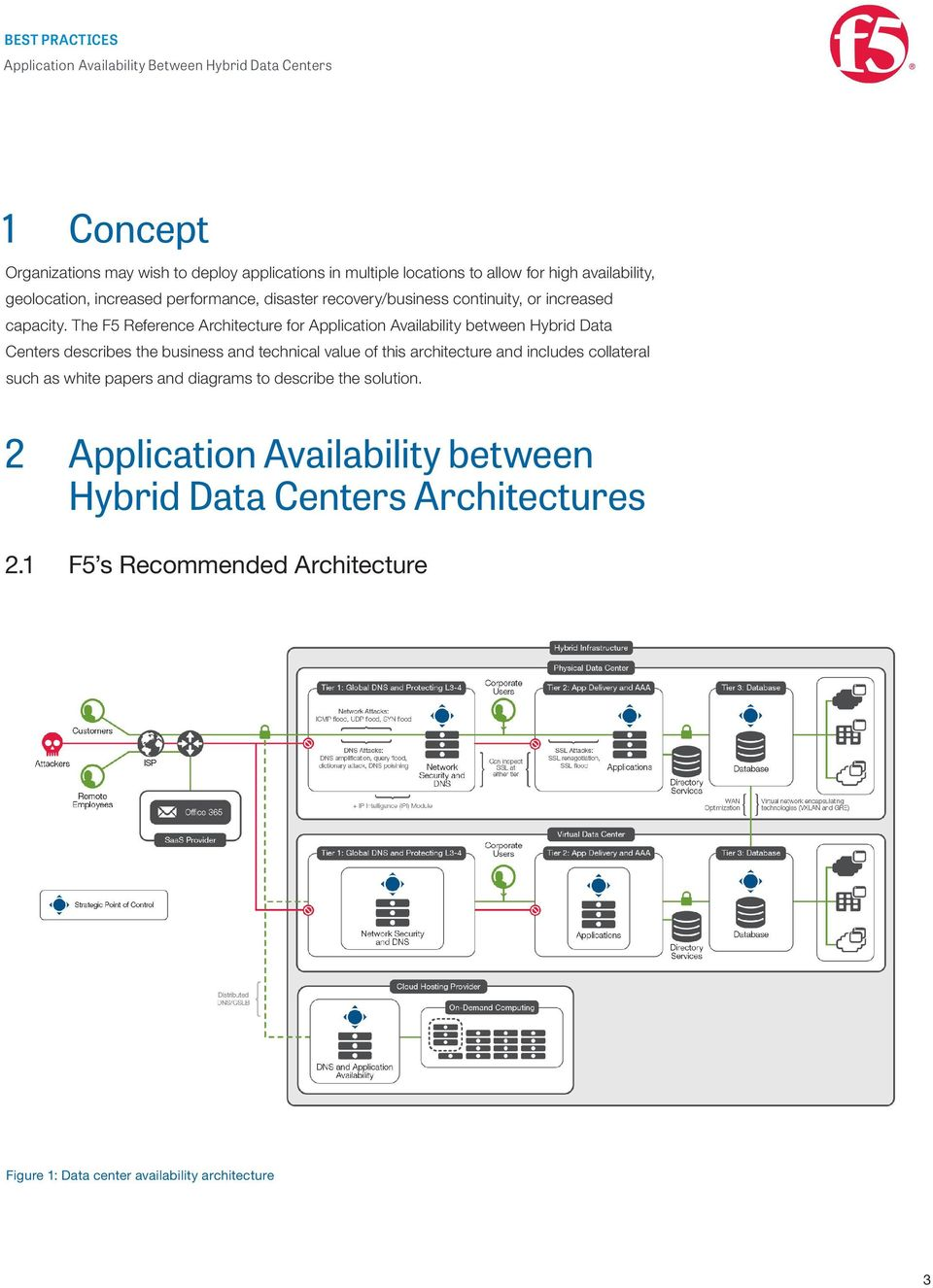 The F5 Reference Architecture for Application Availability between Hybrid Data Centers describes the business and technical value of this