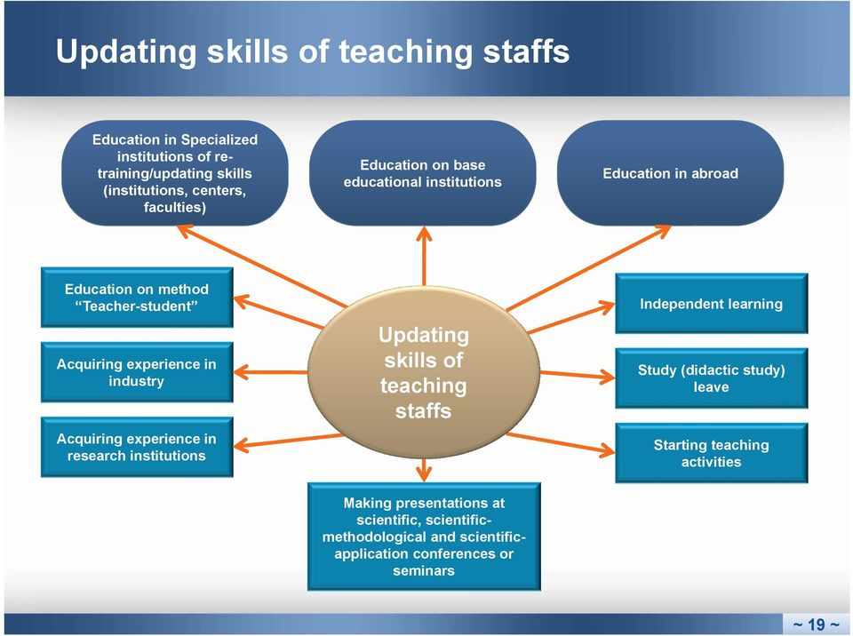 industry Acquiring experience in research institutions Updating skills of teaching staffs Independent learning Study (didactic study)