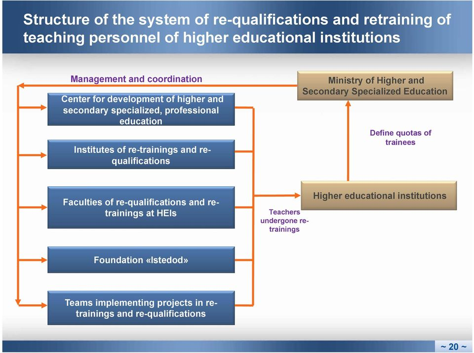 requalifications Ministry of Higher and Secondary Specialized Education Define quotas of trainees Faculties of re-qualifications and