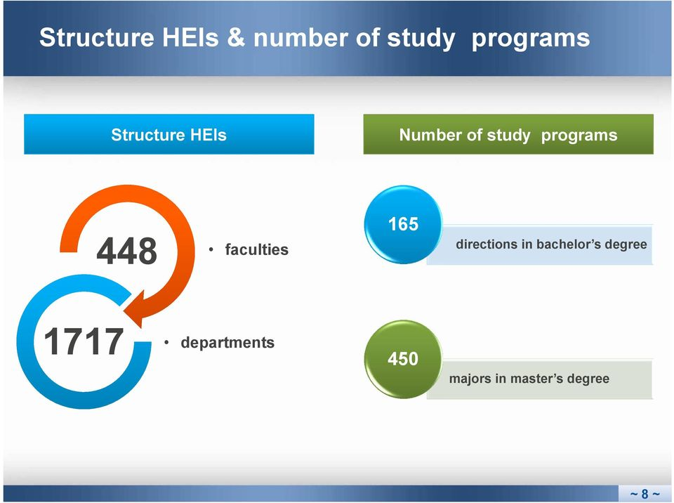 faculties 165 directions in bachelor s degree