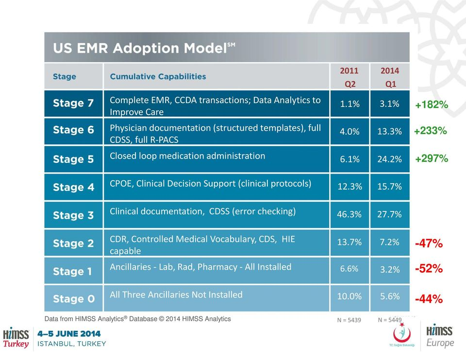 2% +297% CPOE, Clinical Decision Support (clinical protocols) 12.3% 15.7% Clinical documentation, CDSS (error checking) 46.3% 27.