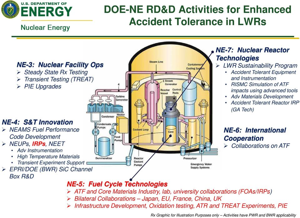 Innovation NEAMS Fuel Performance Code Development NEUPs, IRPs, NEET Adv Instrumentation High Temperature Materials Transient Experiment Support EPRI/DOE (BWR) SiC Channel Box R&D NE-6: International