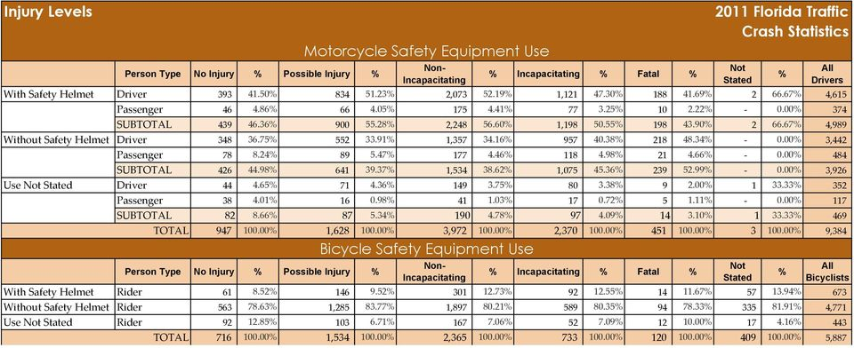 67% 4,989 Without Safety Helmet Driver 348 36.75% 552 33.91% 1,357 34.16% 957 40.38% 218 48.34% - 0.00% 3,442 Passenger 78 8.24% 89 5.47% 177 4.46% 118 4.98% 21 4.66% - 0.00% 484 SUBTOTAL 426 44.