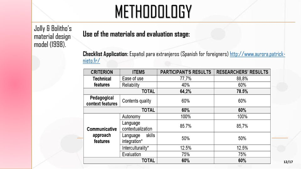 Use of the materials and evaluation stage: Checklist