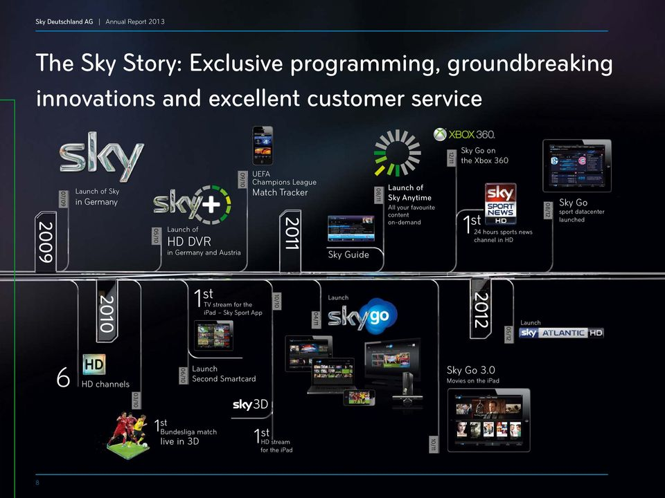your favourite content on-demand 1 st 24 hours sports news channel in HD 08/12 Sky Go sport datacenter launched 2010 1 st TV stream for the ipad Sky Sport App 10/10