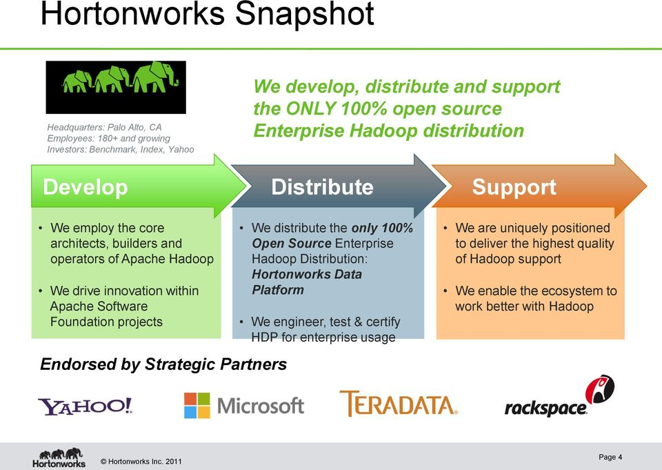 Software Foundation projects Endorsed by Strategic Partners We distribute the only 100% Open Source Enterprise Hadoop Distribution: Hortonworks Data Platform We