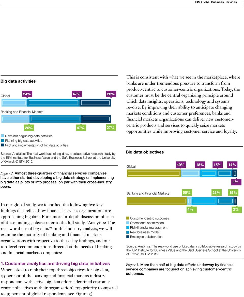 IBM 2012 Figure 2: Almost three-quarters of financial services companies have either started developing a big data strategy or implementing big data as pilots or into process, on par with their