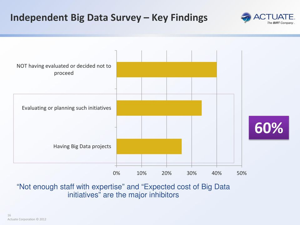 Having Big Data projects 0% 10% 20% 30% 40% 50% Not enough staff with