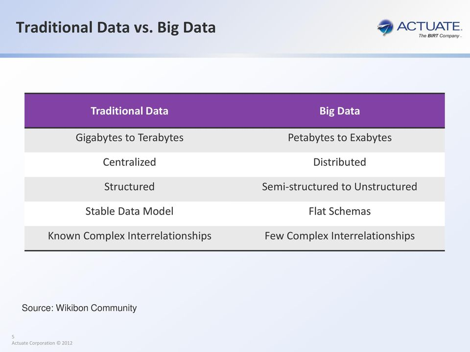 Stable Data Model Known Complex Interrelationships Big Data Petabytes to