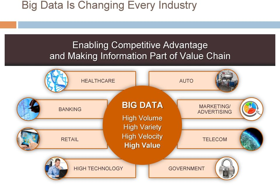 BANKING RETAIL AUTO BIG DATA High Volume High Variety High