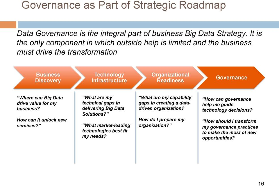 Governance Where can Big Data drive value for my business? How can it unlock new services? What are my technical gaps in delivering Big Data Solutions?