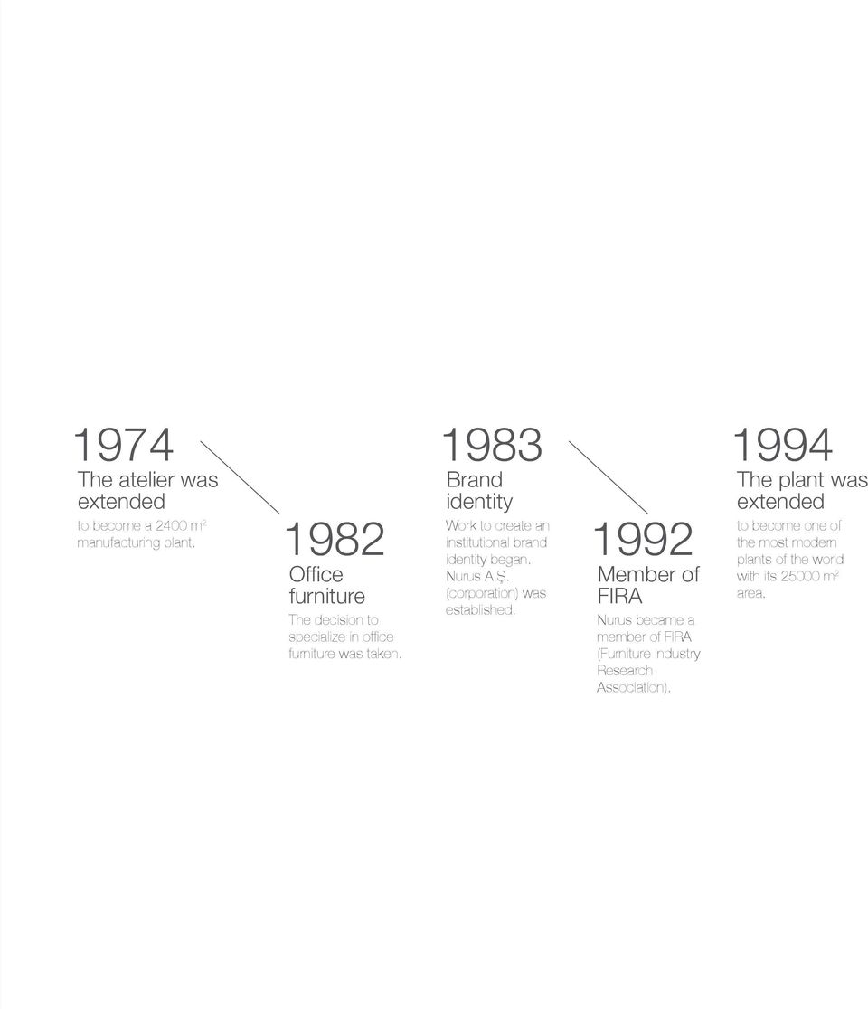1983 Brand identity Work to create an institutional brand identity began. Nurus A.Ş. (corporation) was established.