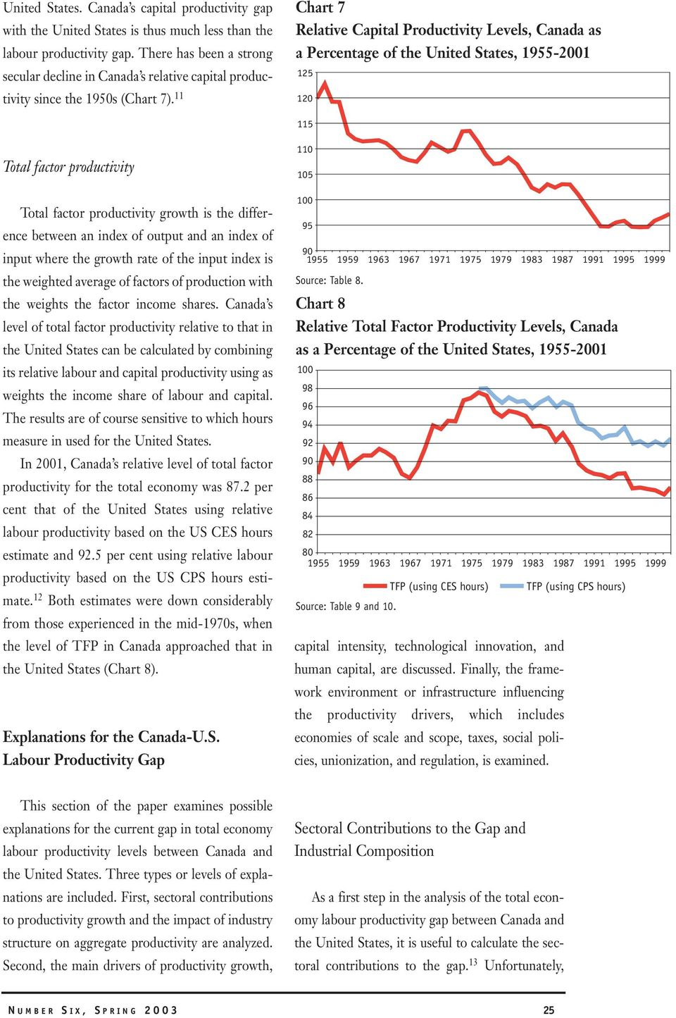 11 Chart 7 Relative Capital Productivity Levels, Canada as a Percentage of the United States, 1955-2001 125 120 115 Total factor productivity Total factor productivity growth is the difference