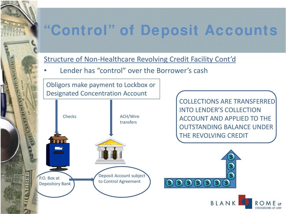 ACH/Wire transfers COLLECTIONS ARE TRANSFERRED INTO LENDER S COLLECTION ACCOUNT AND APPLIED TO THE
