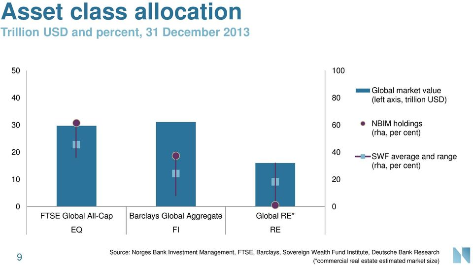 Global All-Cap Barclays Global Aggregate Global RE* EQ FI RE 0 9 Source: Norges Bank Investment Management,