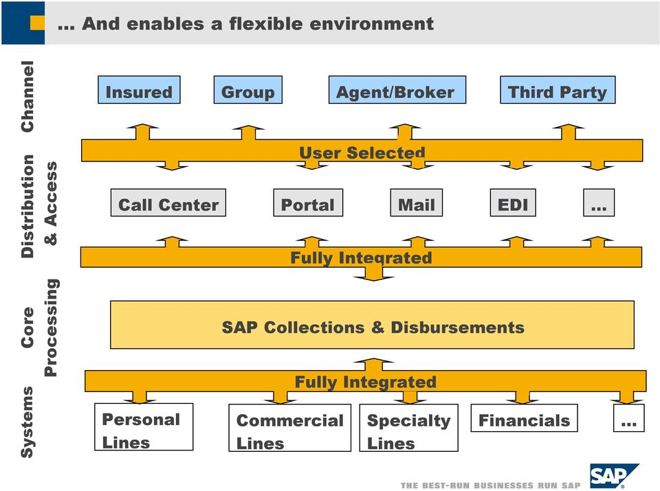 Fully Integrated EDI Core Processing Systems Personal Lines SAP