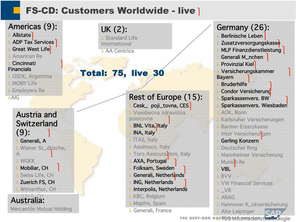 Customers Worldwide - live Total: 75, live