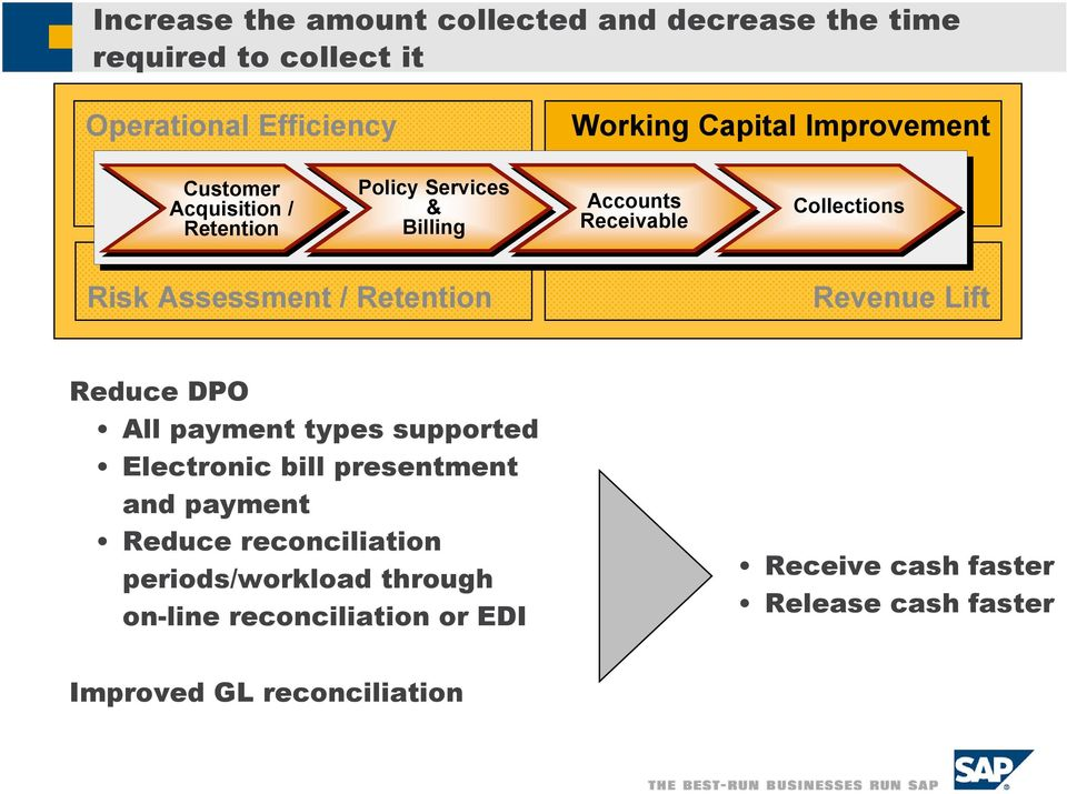 / Retention Revenue Lift Reduce DPO All payment types supported Electronic bill presentment and payment Reduce