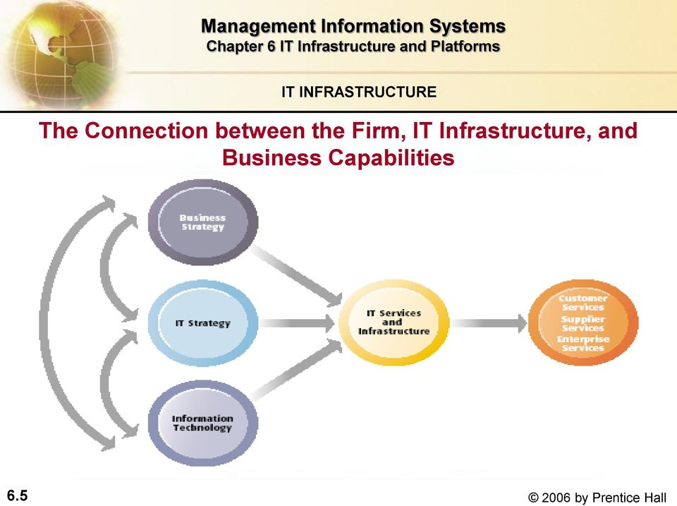 IT Infrastructure, and