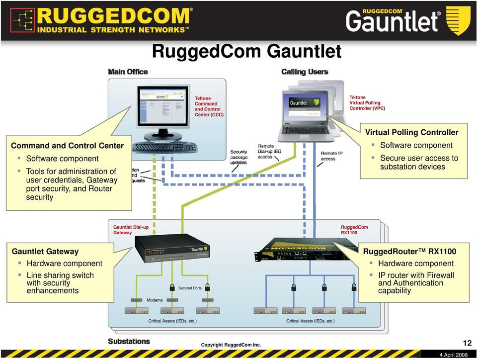 security, and Router security Gauntlet Gateway Hardware component Line sharing switch with security