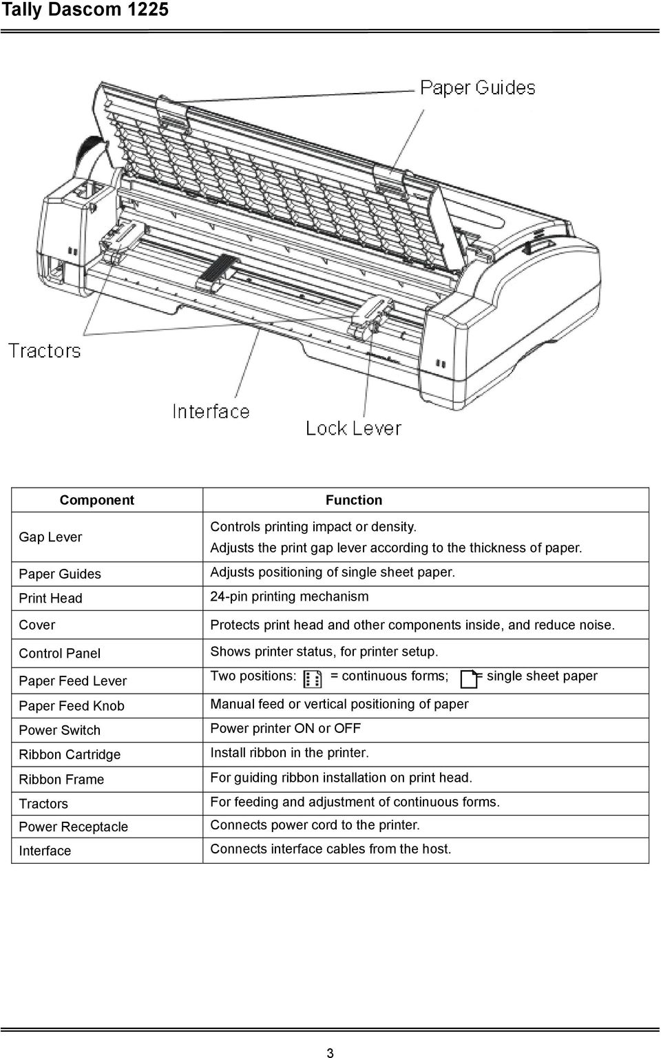 Paper Feed Lever Two positions: = continuous forms; = single sheet paper Paper Feed Knob Manual feed or vertical positioning of paper Power Switch Power printer ON or OFF Ribbon Cartridge Install