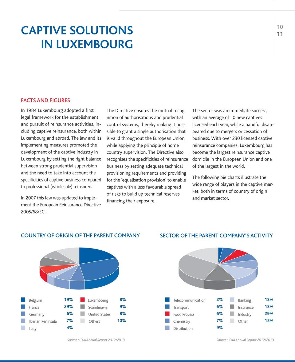 The law and its implementing measures promoted the development of the captive indus try in Luxembourg by setting the right balance between strong prudential supervision and the need to take into