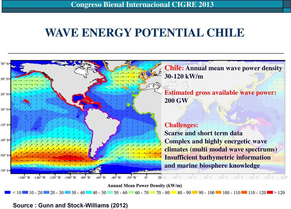 Complex and highly energetic wave climates (multi modal wave spectrums) Insufficient