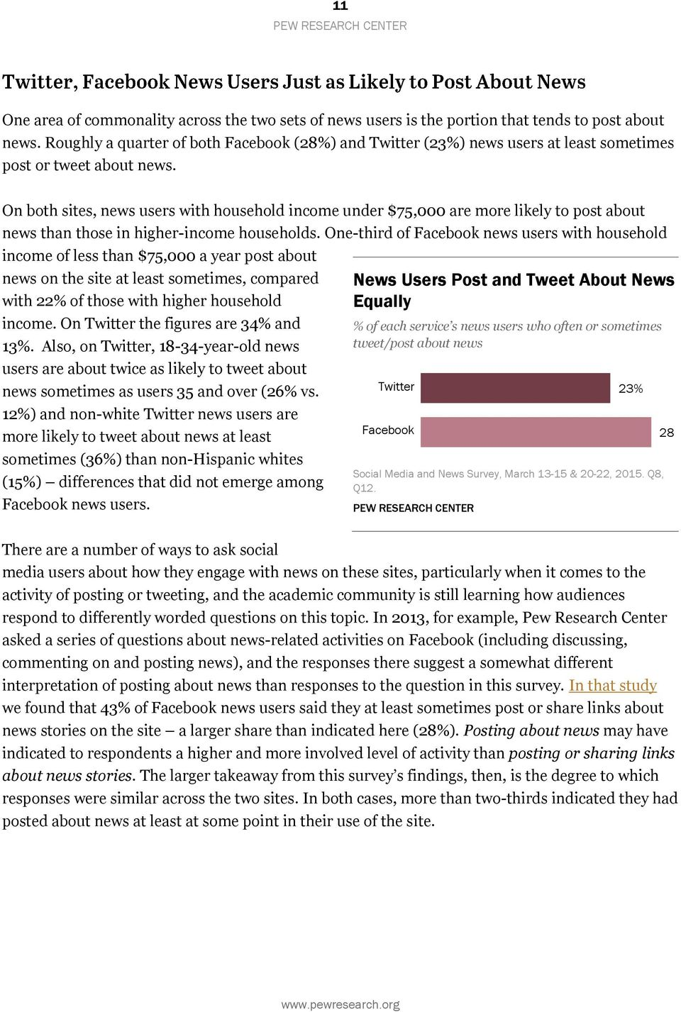 On both sites, news users with household income under $75,000 are more likely to post about news than those in higher-income households.
