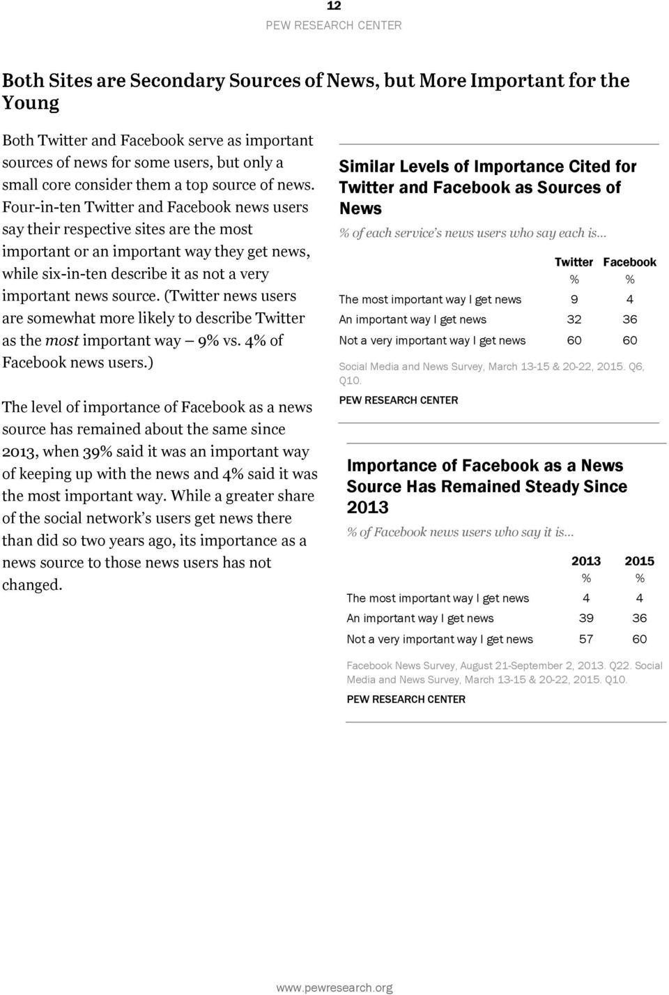 ( news users are somewhat more likely to describe as the most important way 9% vs. 4% of news users.