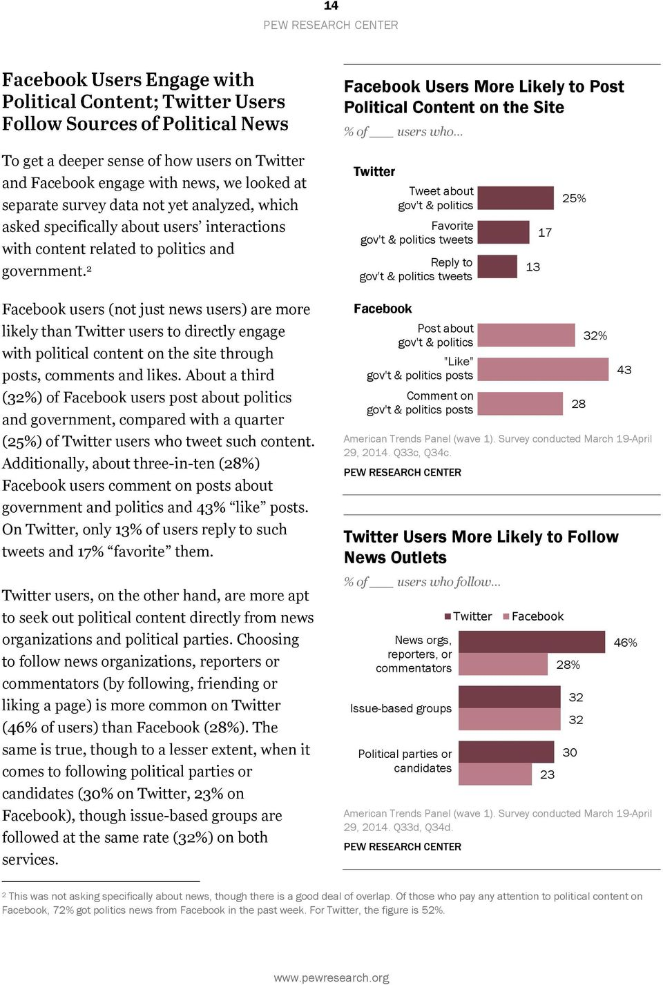 2 Tweet about gov't & politics Favorite gov't & politics tweets Reply to gov't & politics tweets 13 17 25% users (not just news users) are more likely than users to directly engage with political
