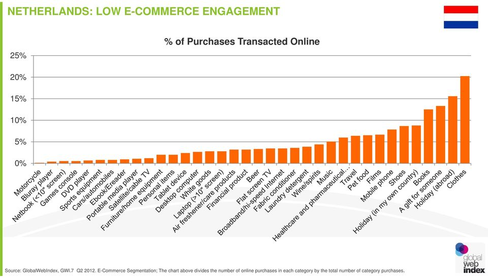 E-Commerce Segmentation; The chart above divides the number of