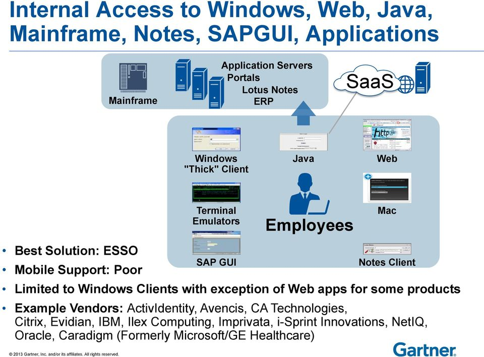 Client Limited to Windows Clients with exception of Web apps for some products Example Vendors: ActivIdentity, Avencis, CA