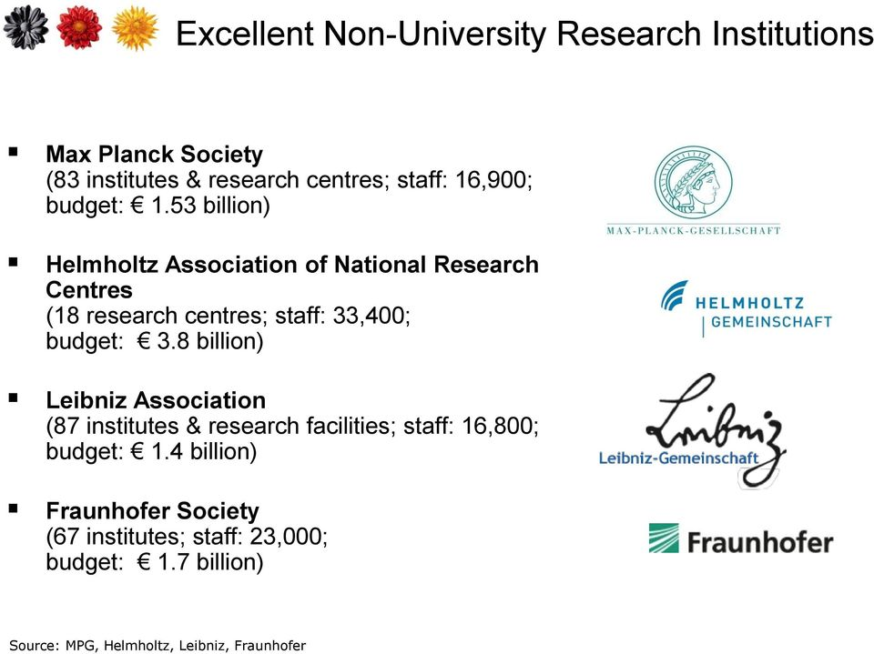 53 billion) Helmholtz Association of National Research Centres (18 research centres; staff: 33,400; budget: 3.