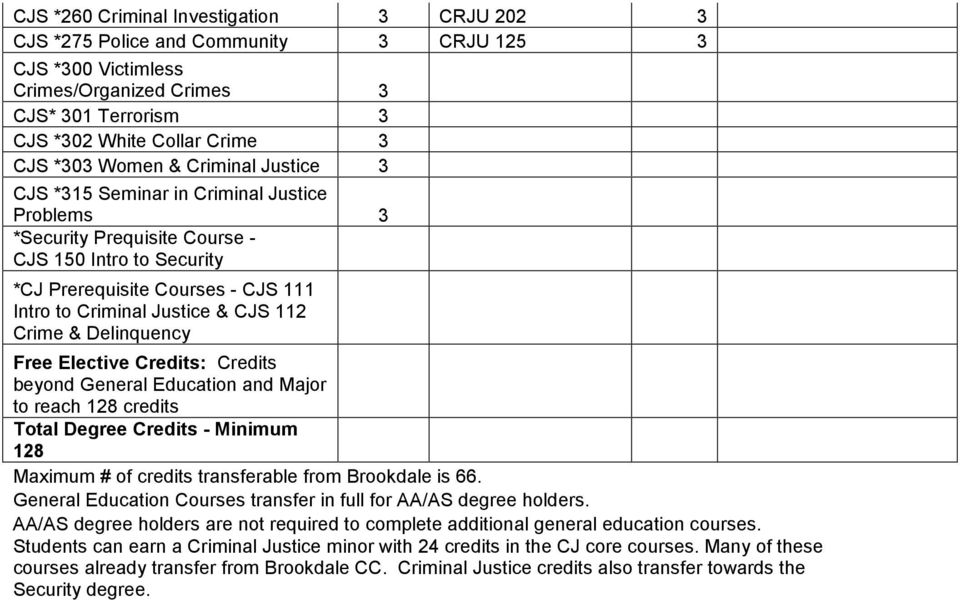 Crime & Delinquency Free Elective Credits: Credits beyond General Education and Major to reach 128 credits Total Degree Credits - Minimum 128 Maximum # of credits transferable from Brookdale is 66.