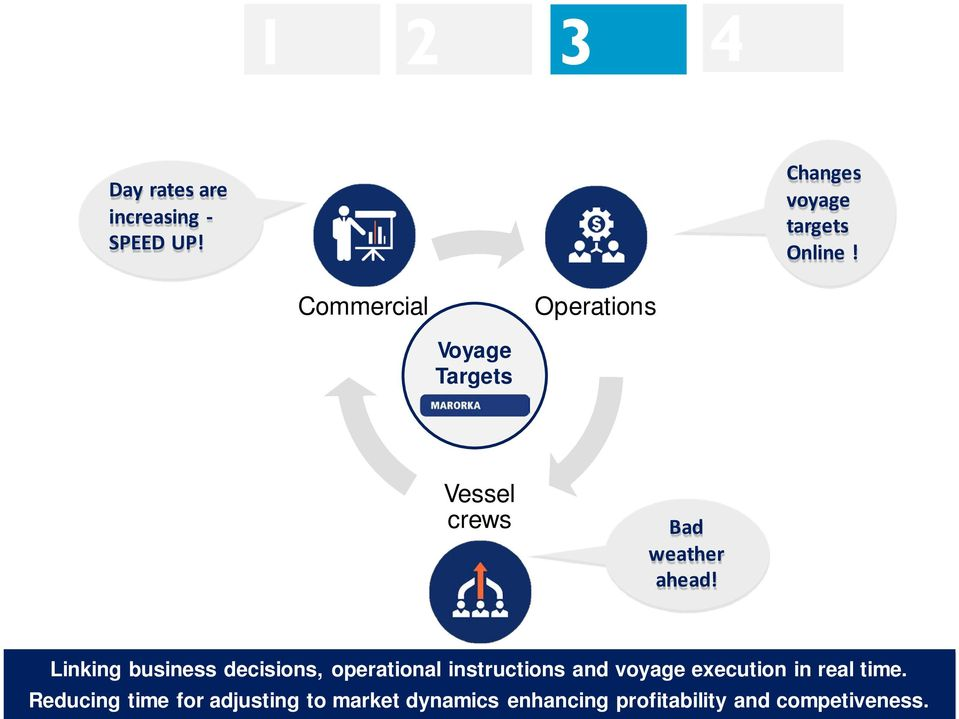 Linking business decisions, operational instructions and voyage execution in