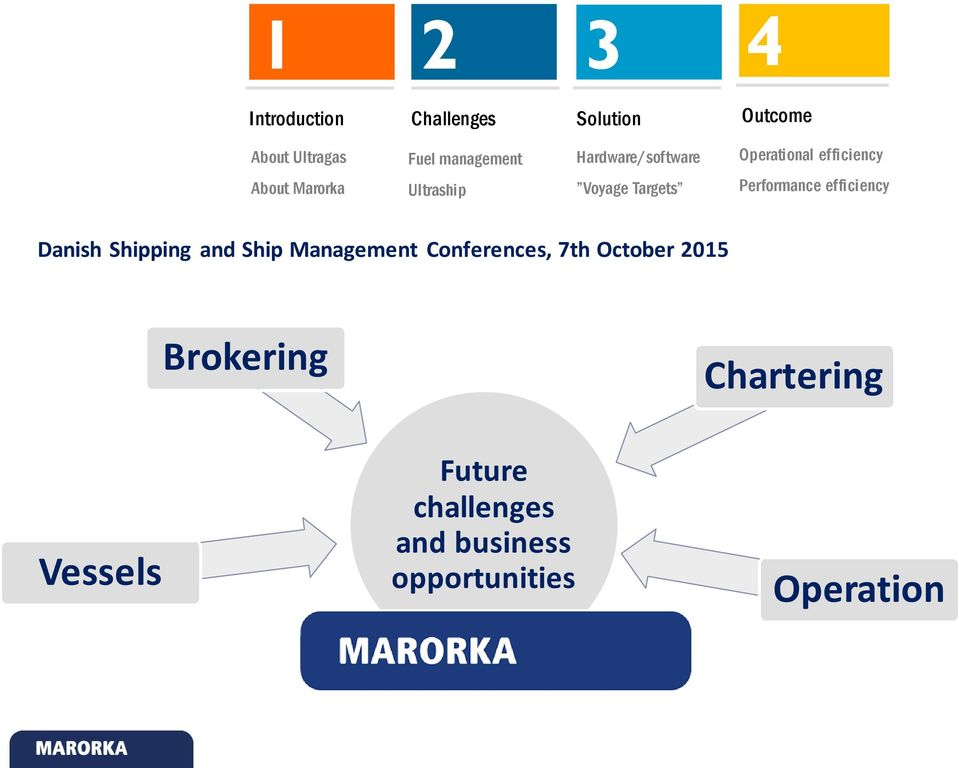Performance efficiency Danish Shipping and Ship Management Conferences, 7th