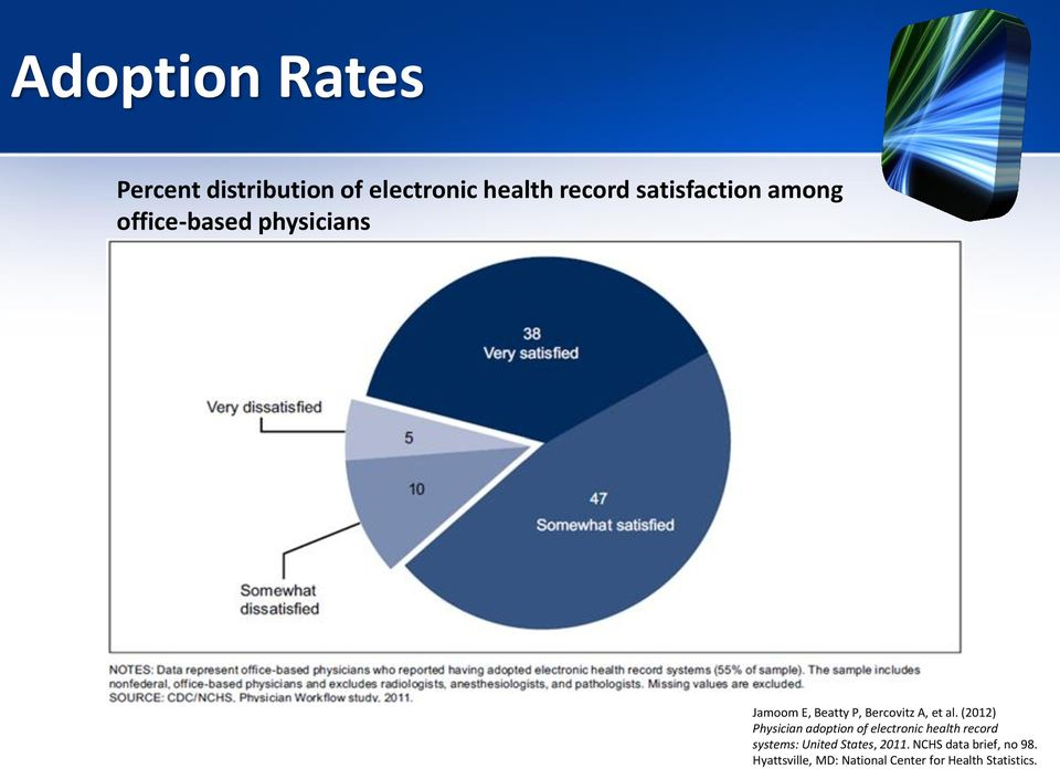 (2012) Physician adoption of electronic health record systems: United States,