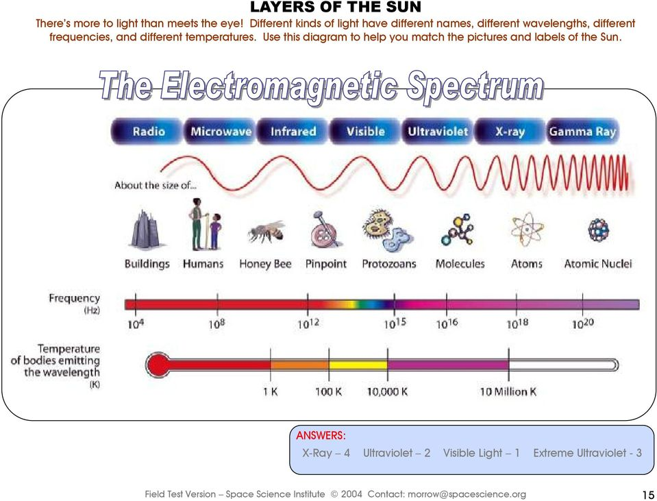 different temperatures. Use this diagram to help you match the pictures and labels of the Sun.