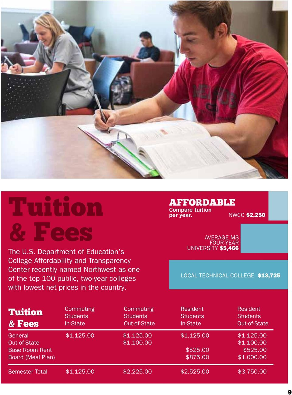 prices in the country. affordable Compare tuition per year.