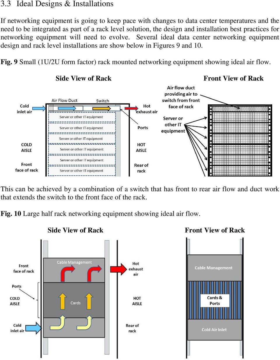 Several ideal data center networking equipment design and rack level installations are show below in Figures 9 and 10. Fig. 9 Small (1U/2U form factor) rack mounted networking equipment showing ideal air flow.
