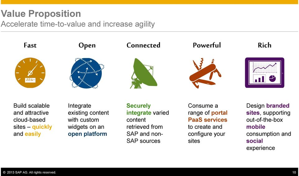 integrate varied content retrieved from SAP and non- SAP sources Consume a range of portal PaaS services to create and