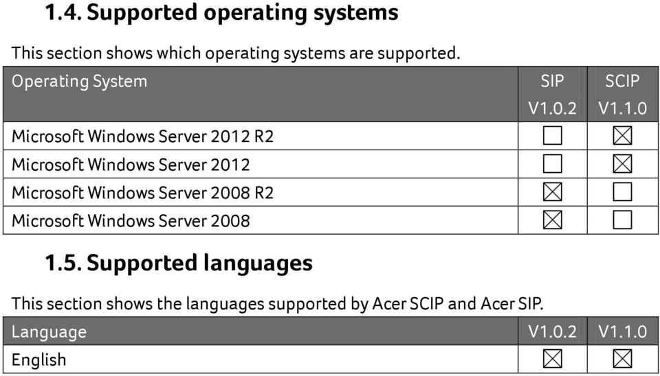 Windows Server 2008 R2 Microsoft Windows Server 2008 1.5. Supported languages SIP V1.0.2 SCIP V1.