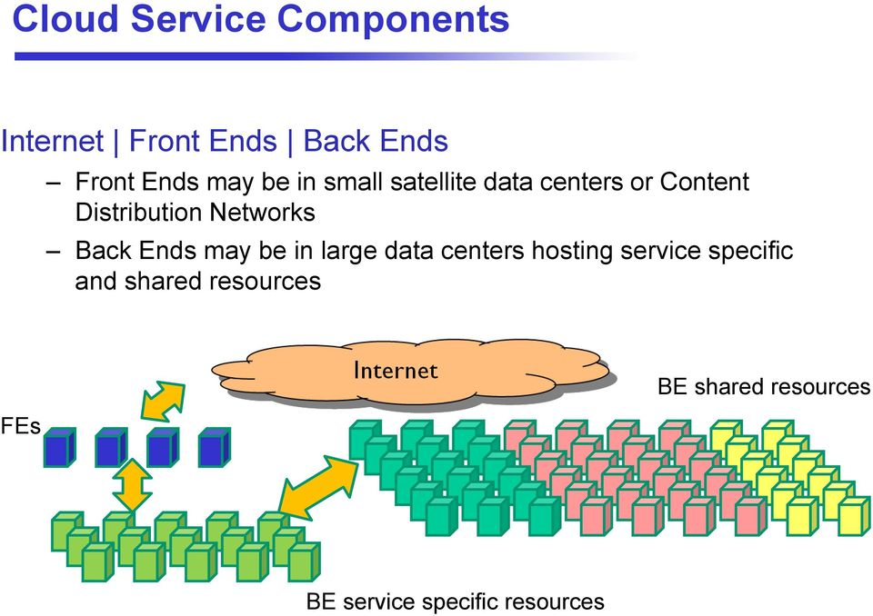 Back Ends may be in large data centers hosting service specific and