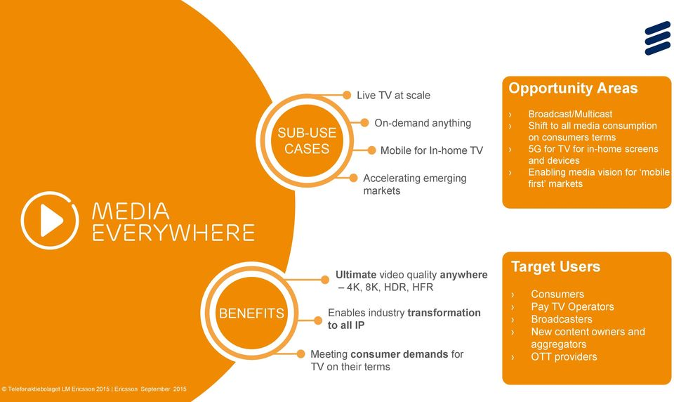 video quality anywhere 4K, 8K, HDR, HFR Enables industry transformation to all IP Meeting consumer demands for TV on their terms Target Users Consumers Pay TV
