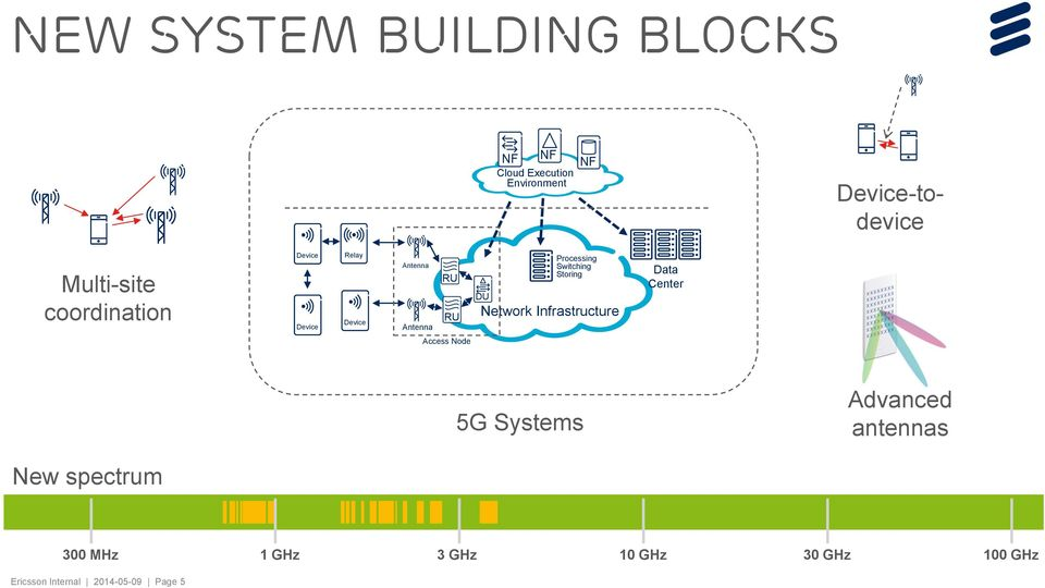 Switching Storing Network Infrastructure Data Center Access Node 5G Systems Advanced
